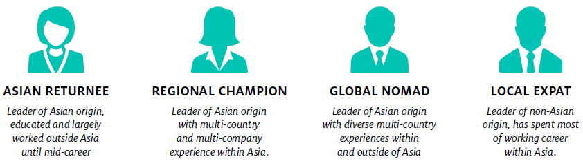 Global Asian Leader 4 Types