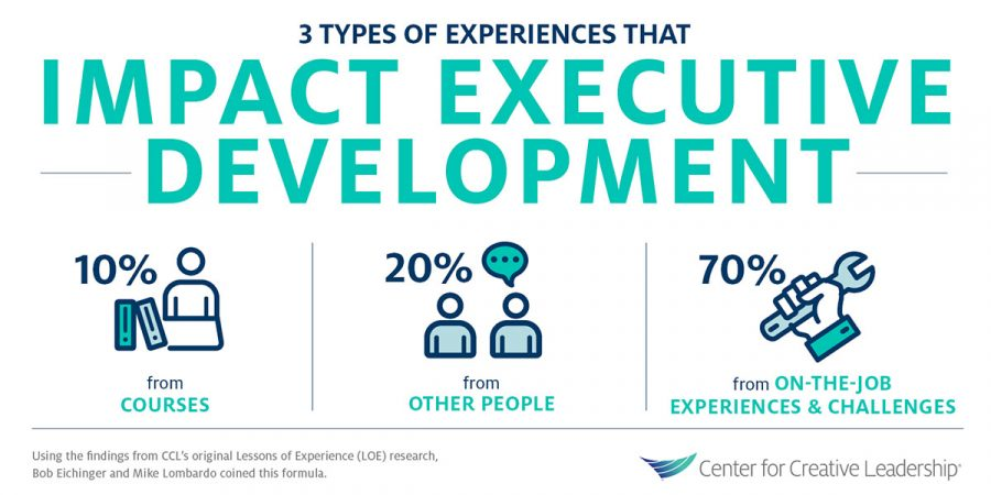 Infographic: 3 Types of Experiences That Impact Executive Development — The 70-20-10 Rule