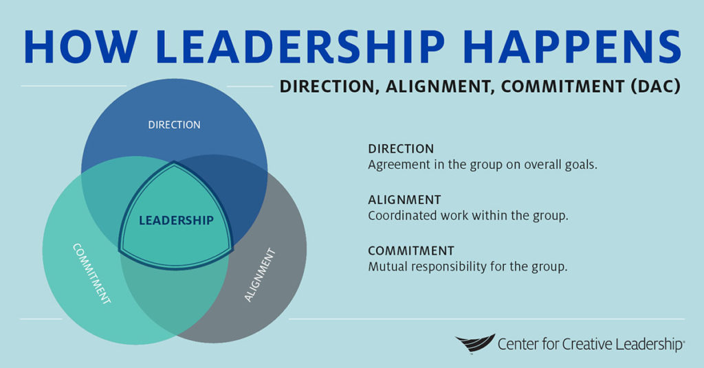 Infographic: How Leadership Happens Through DAC Framework (Direction, Alignment & Commitment)