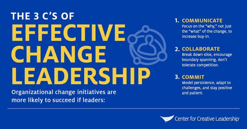 Infographic: The 3 C's of Effective Change Leadership - CCL