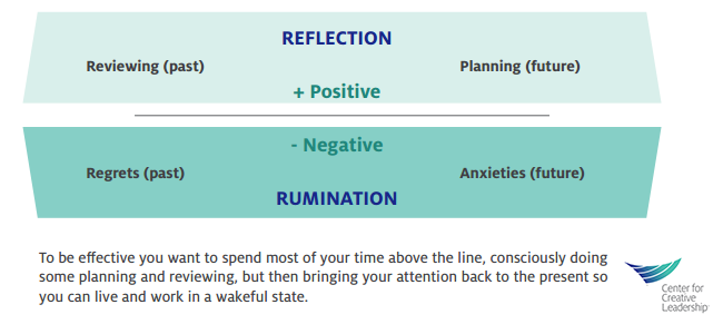 Infographic: Reflection Vs. Rumination - leaders can banish stress and burnout by staying above the line
